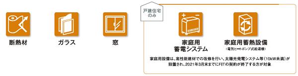 出典:(一社)環境共創イニシアチブ「令和2年度の住宅の省エネ・断熱リノベーションの支援補助金について」  (https://sii.or.jp/meti_material02/uploads/brochure01.pdf)