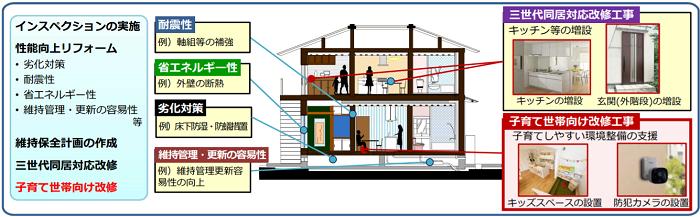 出典:(独)建築研究所「令和2年度 長期優良住宅化リフォーム推進事業に関する説明資料」 (https://r02.choki-reform.com/doc/summary_doc_all.pdf)