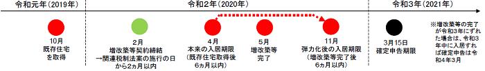 出典:国土交通省「住宅ローン減税の適用要件の弾力化について」 (http://www.mlit.go.jp/common/001339436.pdf)