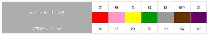 出典:東京電力エナジーパートナー「現在のご契約アンペアの確認方法」