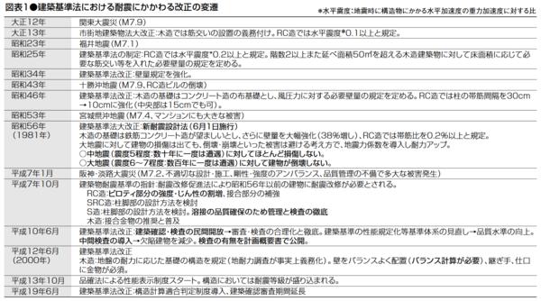 出典:(公財)全国宅地建物取引業保証協会「建物の耐震性に関する基礎知識」 (https://www.hosyo.or.jp/realpartner/080809kensyu.pdf)