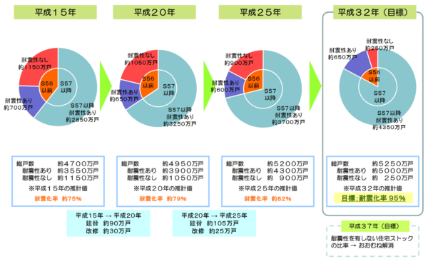 出典:国土交通省「住宅の耐震化の進捗状況」 (https://www.mlit.go.jp/common/001093095.pdf)