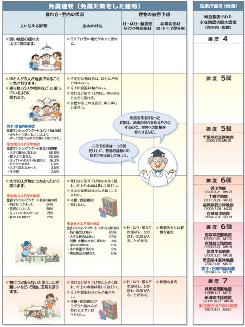 出典:(一社)日本免震構造協会「免震建物と非免震建物の揺れ方の比較」 (https://www.jssi.or.jp/menshin/doc/yurekatahikakuyosou.pdf)