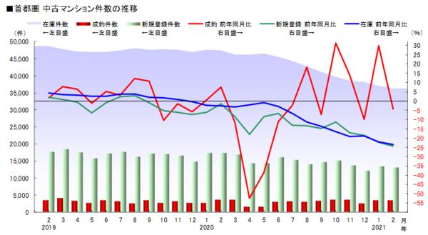 出典:(公財)東日本不動産流通機構「月例速報 MarketWatchサマリーレポート 2021年2月度」 (http://www.reins.or.jp/pdf/trend/mw/mw_202102_summary.pdf)