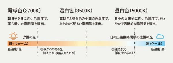 電球の色温度(出展:Panasonic https://sumai.panasonic.jp/lighting/home/synchro/kousyoku_kirikae/)