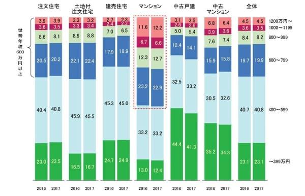 """2017年度フラット35世帯年収(融資区分別)別利用者の図</br>出典:住宅金融支援機構「2017年度 フラット35利用者調査」(<a href=""""https://www.jhf.go.jp/files/400346708.pdf"""">https://www.jhf.go.jp/files/400346708.pdf</a>)"""