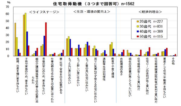 """出典:住宅金融支援機構「2019年度民間住宅ローン利用者の実態調査【民間住宅ローン利用予定者編】(第2回)」 (<a href=""""https://www.jhf.go.jp/files/400352937.pdf"""">https://www.jhf.go.jp/files/400352937.pdf</a>)"""