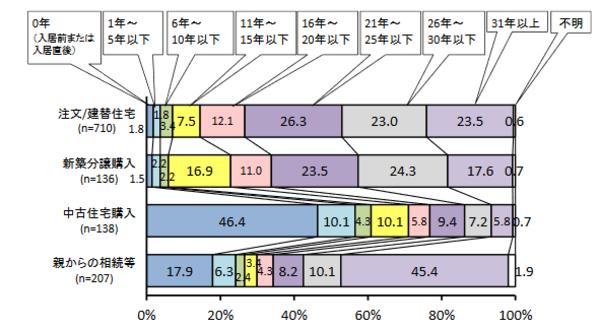 リフォームまでの居住期間の図 出典:(一社)住宅リフォーム推進協議会「平成29年度 第15回住宅リフォーム実例調査報告書」 (http://www.j-reform.com/publish/pdf/jitsurei-H29.pdf)