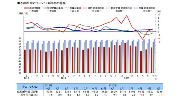 出典:(公財)東日本不動産流通機構「月例速報 MarketWatch サマリーレポート2020 年 6 月度」
