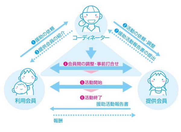"<a href=""http://famisapo.city.yokohama.lg.jp/mechanism-flow/"">「横浜育てサポートシステム」の仕組みの画像"