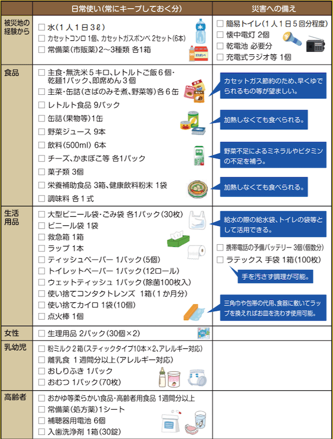 夫婦・乳幼児・高齢者の4人家族の備蓄品目の例(3日~1週間分)出典:東京都「『日常備蓄』を進めましょうリーフレット」 (https://www.bousai.metro.tokyo.lg.jp/_res/projects/default_project/_page_/001/003/554/kiiro.pdf)