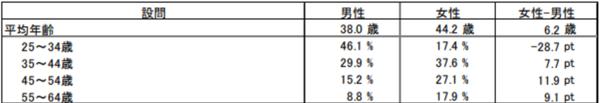 """『ひとり住まい』50㎡未満の住宅検討・購入における男女比較の図</br>出展:(一社)不動産流通協会(FRK)「『ひとり住まい』の持ち家ニーズ調査」より50㎡未満の住宅検討・購入における男女比較(<a href=""""https://www.frk.or.jp/suggestion/201801_hitorisumai.pdf"""">https://www.frk.or.jp/suggestion/201801_hitorisumai.pdf</a>)"""