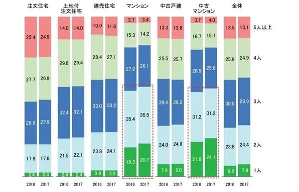 2017年度フラット35利用者調査 家族数の構成比 出典:住宅金融支援機構「2017年度 フラット35利用者調査」(https://www.jhf.go.jp/files/400346708.pdf)