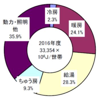 出典:環境省「エネルギー白書2018」 (https://www.enecho.meti.go.jp/about/whitepaper/2018html/2-1-2.html)