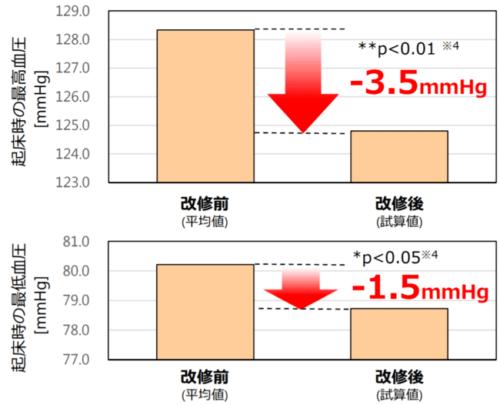 出典:国土交通省「住宅内の室温の変化が居住者の健康に与える影響とは?調査結果から得られつつある「新たな知見」について報告します~断熱改修等による居住者の健康への影響調査 中間報告(第3回)~」 (http://www.mlit.go.jp/report/press/house07_hh_000198.html)