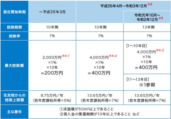 出典:すまい給付金ウェブサイト「住宅ローン減税制度の概要」 (http://sumai-kyufu.jp/outline/ju_loan/)