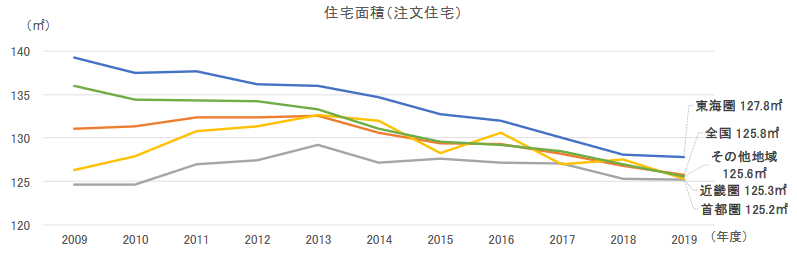 出典:住宅金融支援機構「2019年度フラット35 利用者調査」 (https://www.jhf.go.jp/files/400353155.pdf)