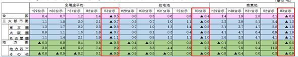 出典:国土交通省「令和3年地価公示の概要」  (https://www.mlit.go.jp/totikensangyo/content/001391750.pdf)