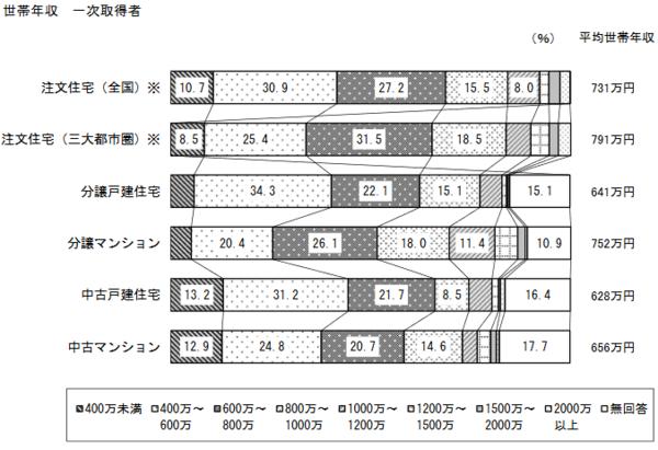 出典:国土交通省「令和元年度 住宅市場動向調査報告書」 (https://www.mlit.go.jp/report/press/content/001348002.pdf)