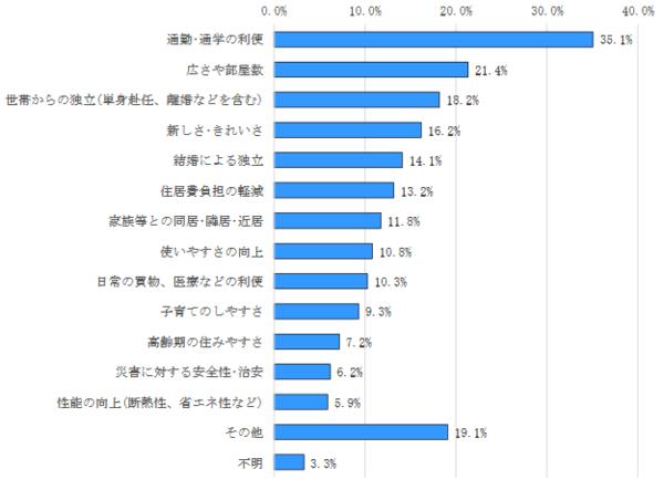 出典:国土交通省「平成30年住生活総合調査結果」 (https://www.mlit.go.jp/jutakukentiku/house/content/001358448.pdf)