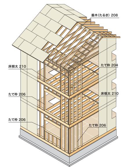 出典:(一社)日本ツーバイフォー建築協会「ツーバイフォー工法の構造材の例」 (https://www.2x4assoc.or.jp/images/build/trait_img04.pdf)