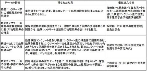 参照:国交省 RC造(コンクリート)の寿命に係る既往の研究例 http://www.mlit.go.jp/common/001014514.pdf