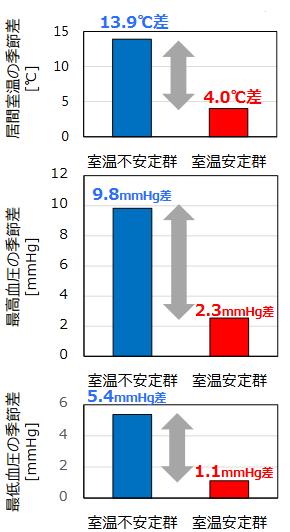 出典:国土交通省「断熱改修等による居住者の健康への影響調査 中間報告(第3回)」 (https://www.mlit.go.jp/common/001270049.pdf)