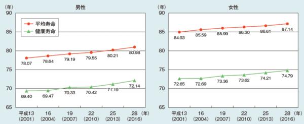 出典:内閣府「平成30年 高齢社会白書」 https://www8.cao.go.jp/kourei/whitepaper/w-2018/html/gaiyou/s1_2_2.html)