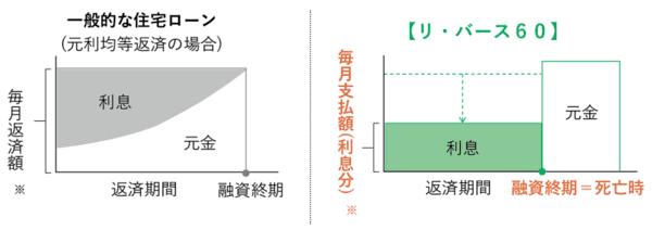 出典:住宅金融支援機構「リ・バース60」 (https://www.jhf.go.jp/loan/yushi/info/yushihoken_revmo/index.html)