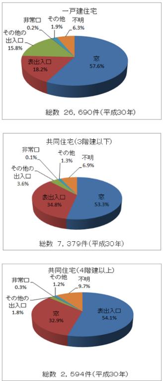 出典:警察庁「住まいる防犯110番」(https://www.npa.go.jp/safetylife/seianki26/theme_a/a_d_1.html)