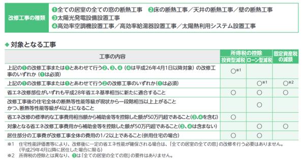出典:(一社)住宅リフォーム推進協議会「住宅リフォームガイドブック(令和元年度版)」 (http://www.j-reform.com/publish/pdf_guidebook/31-07-P26-39.pdf)