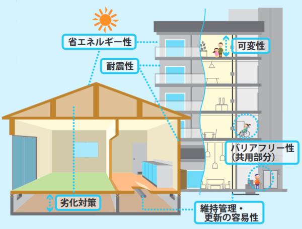 出典:(一社)住宅性能評価・表示協会「長期優良住宅認定制度の概要について[新築版]」