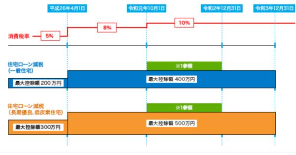 出典:国土交通省「すまい給付金」 (http://sumai-kyufu.jp/outline/ju_loan/)