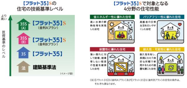出典:住宅金融支援機構「【フラット35】S」 (https://www.flat35.com/loan/flat35s/index.html)