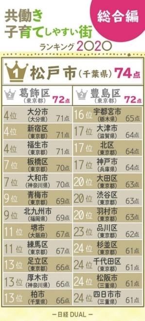 出典:日経DUAL「共働き子育てしやすい街2020 総合編ベスト50」 (https://dual.nikkei.com/atcl/feature/19/112700056/121700001/?P=2)