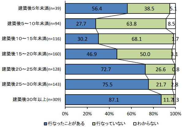 出典:(一社)住宅リフォーム推進協議会「住宅リフォーム潜在需要者の意識と行動に関する調査 第11回調査報告書」 (http://www.j-reform.com/publish/pdf/internet-H30-houkoku.pdf)
