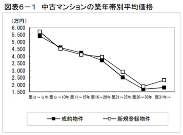 出典:東日本レインズ「築年数から見た首都圏の不動産流通市場(2018年)」(http://www.reins.or.jp/pdf/trend/rt/rt_201902.pdf)より 中古マンションのち九年大別平均価格