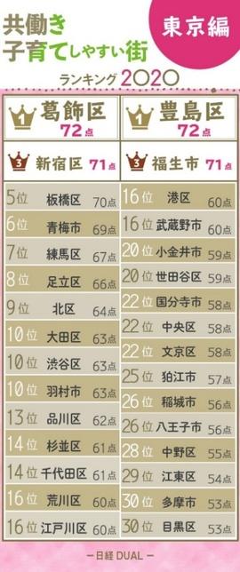 出典:日経DUAL「子育てしやすい街ランキング2020 東京編」 (https://dual.nikkei.com/atcl/feature/19/112700056/121800003/)
