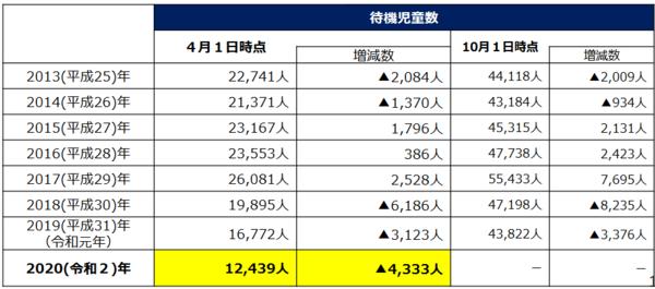 出典:厚生労働省「2020(令和2)年4月1日時点の待機児童数について」 (https://www.mhlw.go.jp/content/11922000/000666988.pdf)
