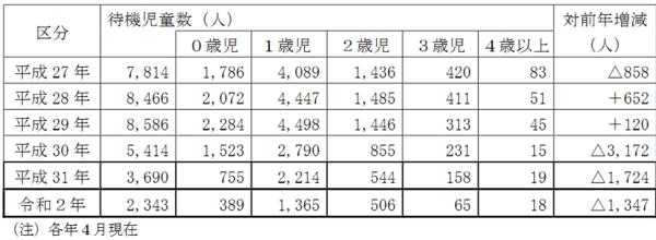 出典:東京都「保育所等利用待機児童等の状況」 (https://www.metro.tokyo.lg.jp/tosei/hodohappyo/press/2020/07/29/documents/08_02.pdf)