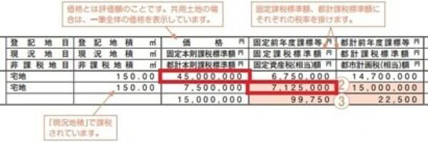 出典:東京都主税局「東京都の課税証明書見本」http://www.tax.metro.tokyo.jp/shisan/info/meisai_mikata.pdf