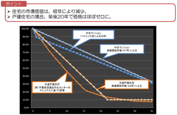 国土交通省のレポート「中古住宅流通、リフォーム市場の現状」(http://www.mlit.go.jp/common/000135252.pdf)