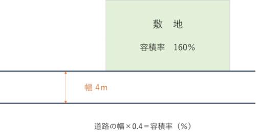道路幅に対する容積率の限界