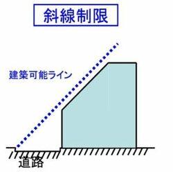 建物の高さを制限する斜線制限