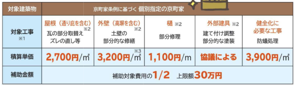 出典:京都市「京町家に関する支援制度のご案内」 (https://www.city.kyoto.lg.jp/tokei/cmsfiles/contents/0000244/244132/shiteihojoleaf.pdf)