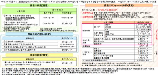 出典:国交省「グリーン住宅ポイント制度の概要」 (https://www.mlit.go.jp/jutakukentiku/house/content/001378102.pdf)