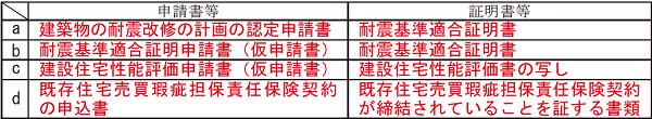 出典:国税庁「住宅取得等資金の非課税のチェックシート・添付書類 新築又は取得用」 (https://www.nta.go.jp/taxes/tetsuzuki/shinsei/shinkoku/zoyo/yoshiki2019/pdf/037.pdf)