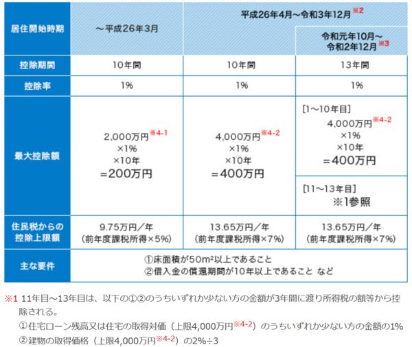 出典:国土交通省 すまい給付金事務局「住宅ローン減税制度の概要」 (http://sumai-kyufu.jp/outline/ju_loan/)