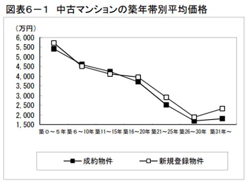 出典:東日本レインズ「築年数から見た首都圏の不動産流通市場(2018年)」(http://www.reins.or.jp/pdf/trend/rt/rt_201902.pdf)より 中古マンションの築年帯別平均価格