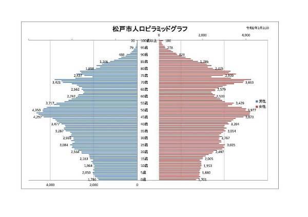 松戸市人口ピラミッドグラフ
